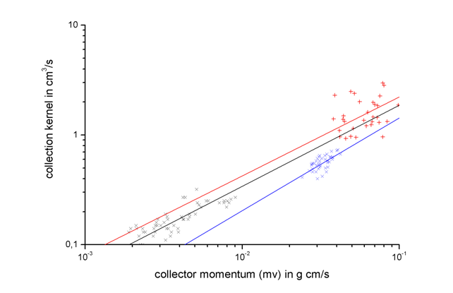 Collection kernel of graupels as function of collector momentum. Blue and black symbols: 6 and 10 µm droplets (Pflaum and Pruppacher, 1979); red symbols: 15 µm droplets (v. Blohn et al., 2009); lines: regression curves from experimental data.